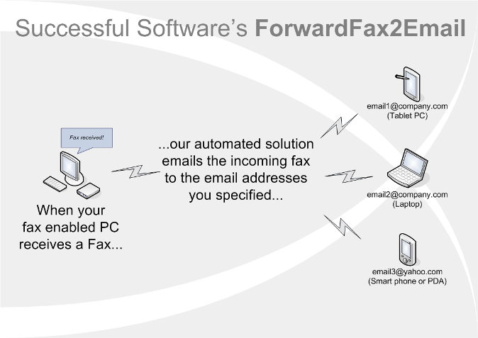 ForwardFax2Email